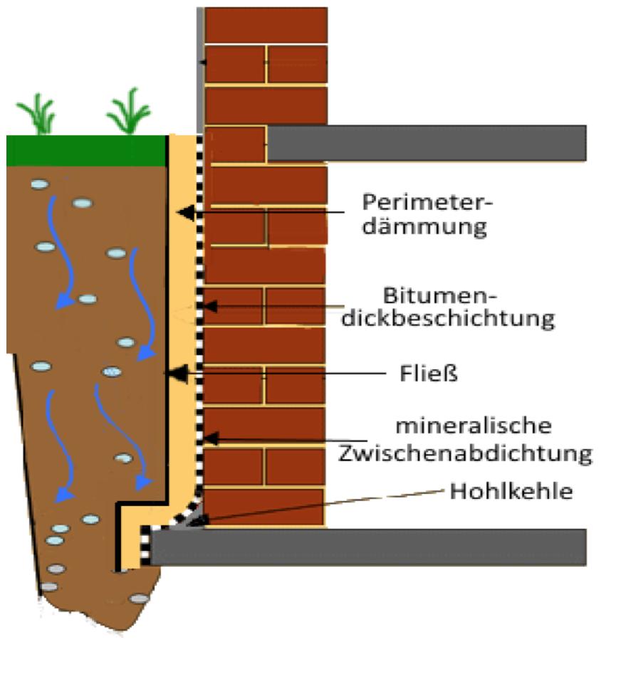 Sehr Abdichtungen/von Kellerwand aussen - ESSER Isolierungen GmbH MU89